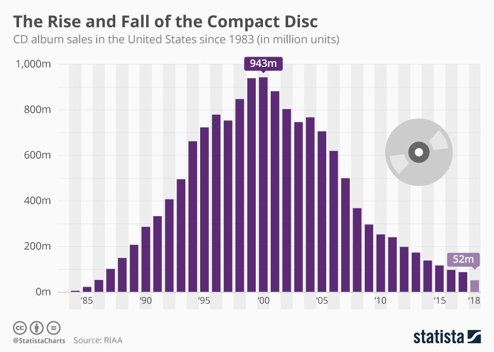 Ventas de CDs en EE.UU.