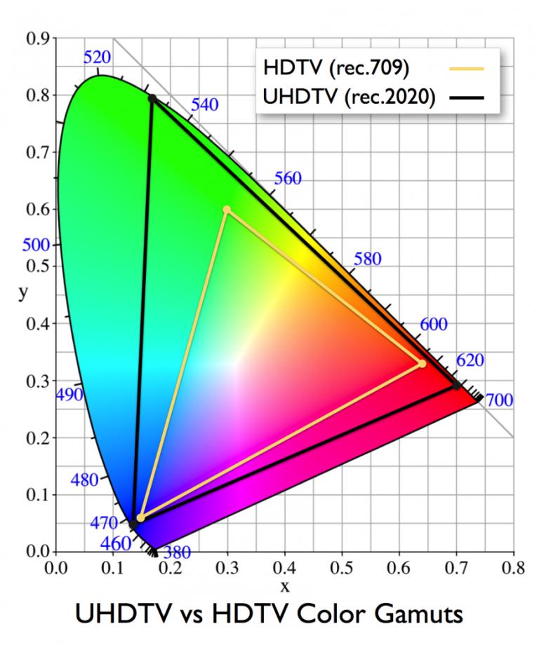 rec.709 (HD) vs. rec.2020 (UHD)