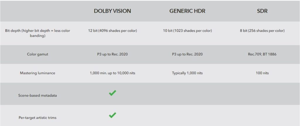 Dolby Vision vs. HRD genérico vs. SDR