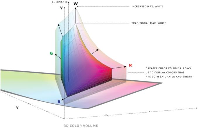 Espacio de color como volumen