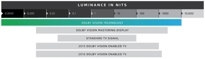 El estándar de Dolby frente a los productos comerciales